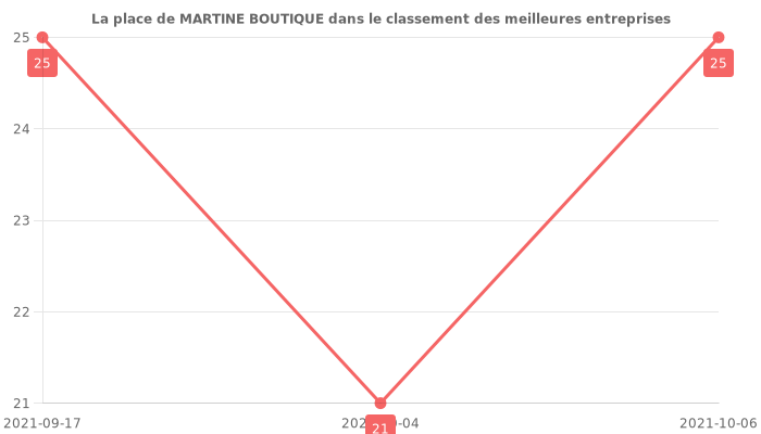 Avis sur MARTINE BOUTIQUE - position dans le classement des entreprises