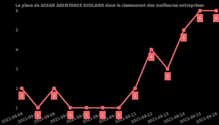 Avis sur ACSAN ASSISTANCE SCOLAIRE - position dans le classement des entreprises