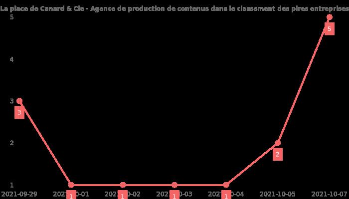 Avis sur Canard & Cie - Agence de production de contenus - position dans le classement des entreprises