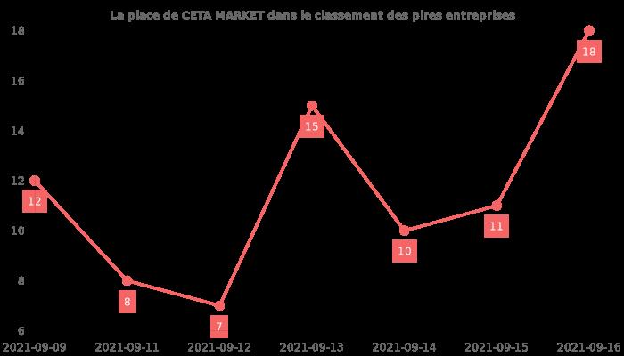 Avis sur CETA MARKET - position dans le classement des entreprises