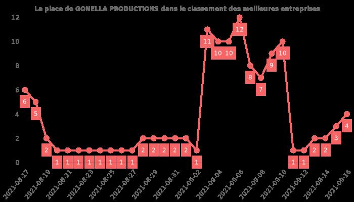Avis sur GONELLA PRODUCTIONS - position dans le classement des entreprises