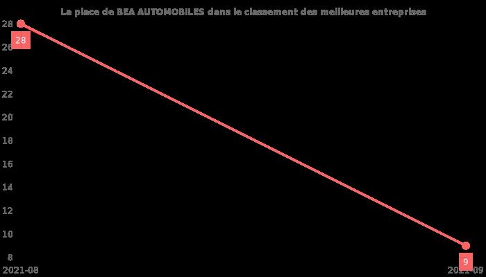 Avis sur BEA AUTOMOBILES - position dans le classement des entreprises